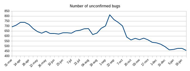 2017-02-01-unconfirmed-bugs