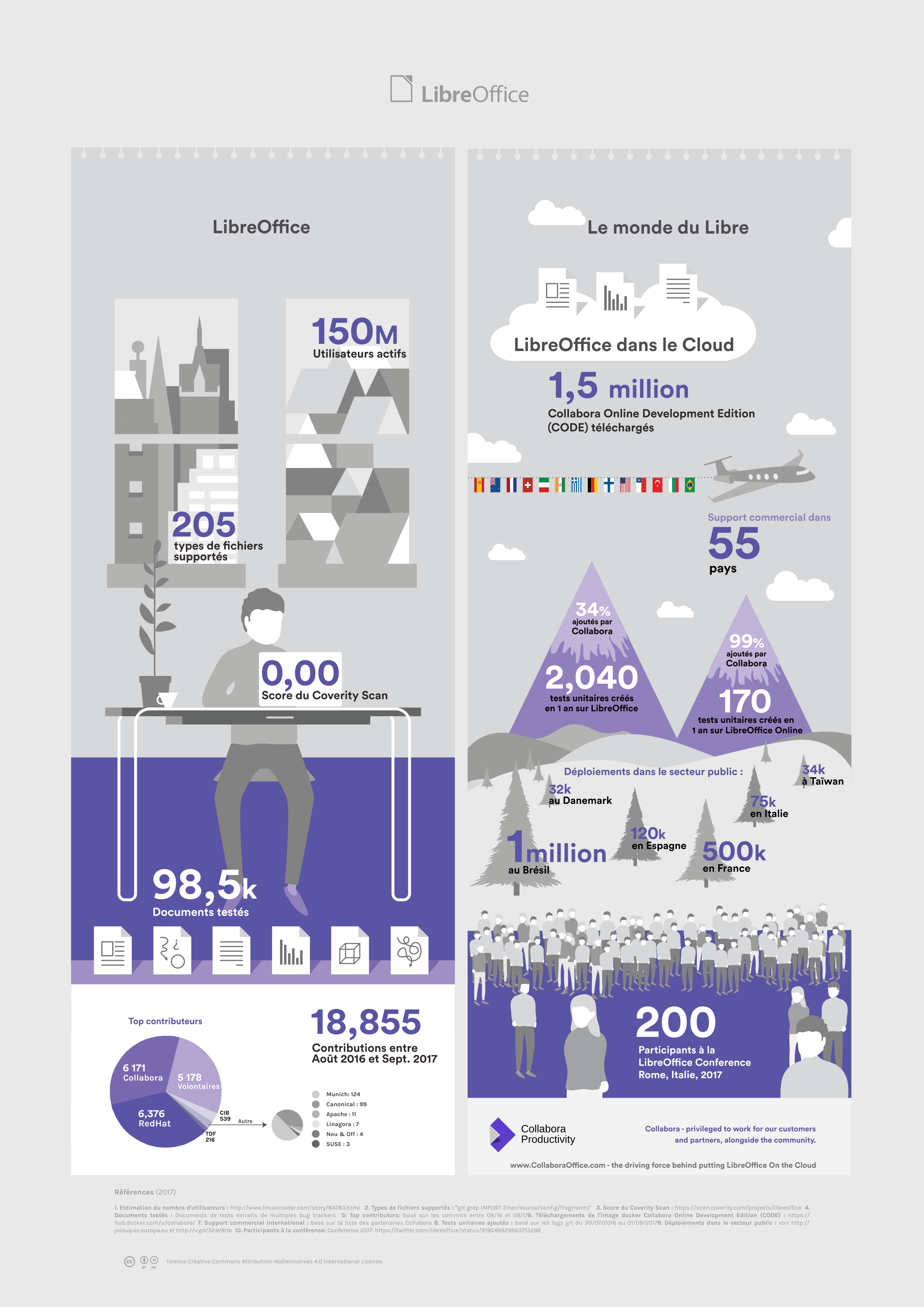 infographie LibreOffice