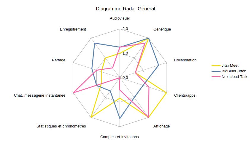 Comparatif général des visioconférences opensource