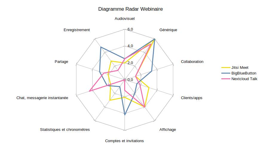 Comparatif d'un scénario webinaire des visioconférences opensource